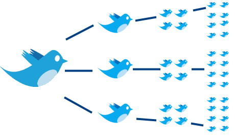 Twitter: aumenta retweet e preferiti